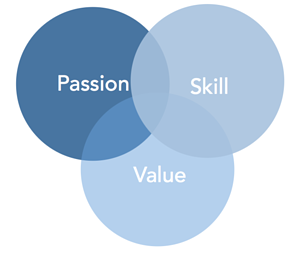 Venn diagram of Passion, Skill, and Value—three circles equally overlapping