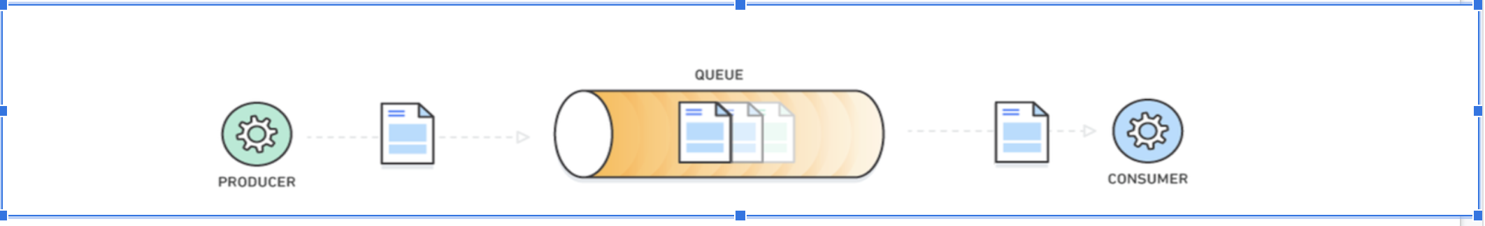 How Message Queues work in AWS SQS