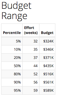 budget range