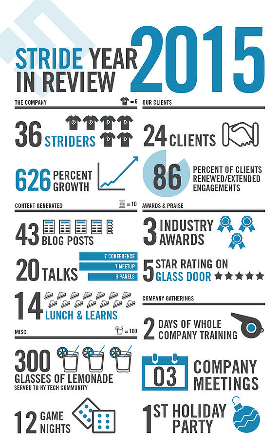 stride-year-in-review-2015-nyc-software-consultancy