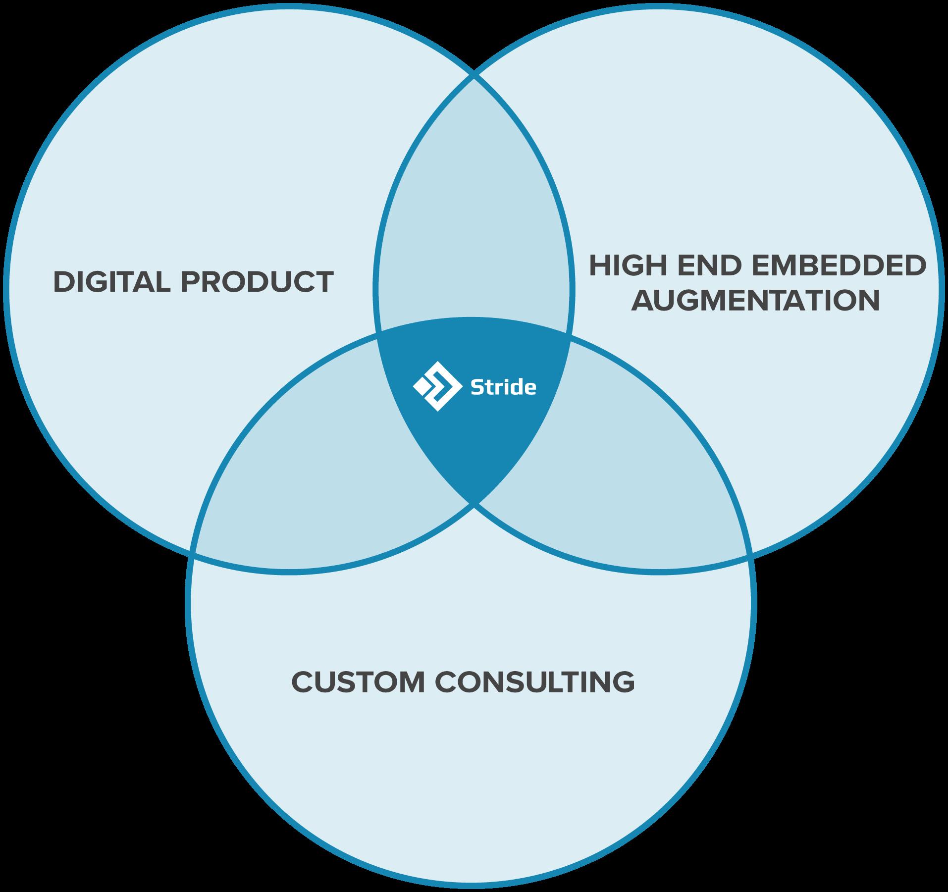 agile software