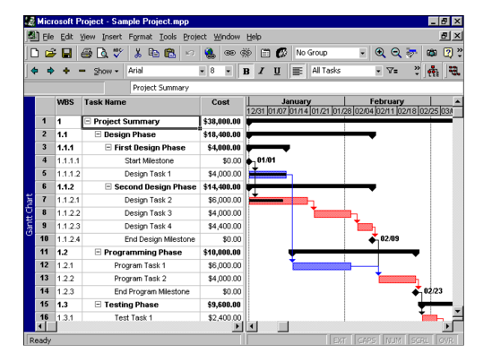 Screenshot of a Gantt chart in Microsoft Project