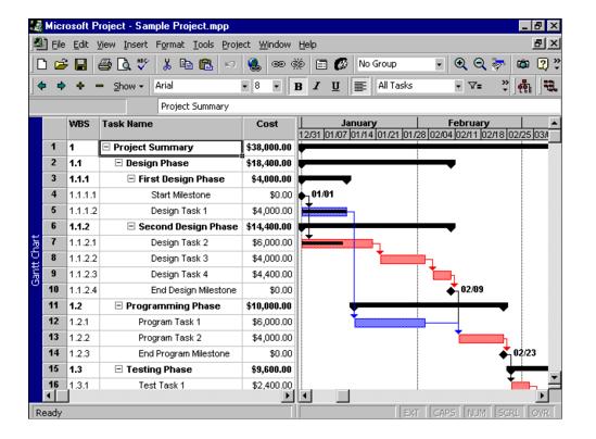 Screenshot of a Gantt chart in Microsoft Project