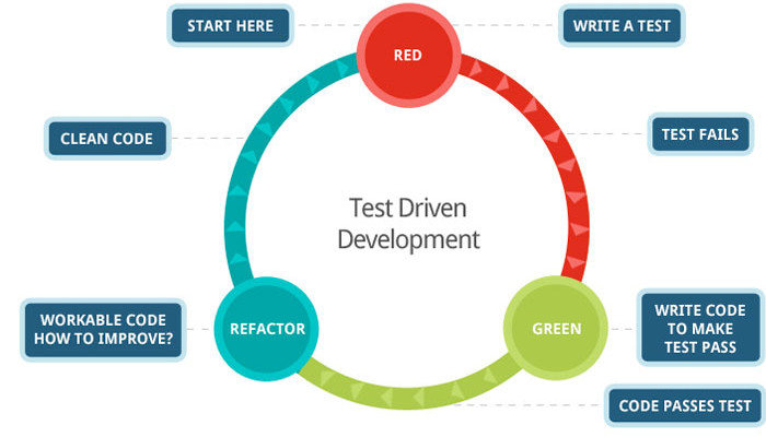 Diagram of test-driven development flow: Red: 1. Write a test, 2. test fails, 3. write code to make test pass; Green: 4. code passes test; Refactor: 5. workable code—how to improve? 6. clean code.