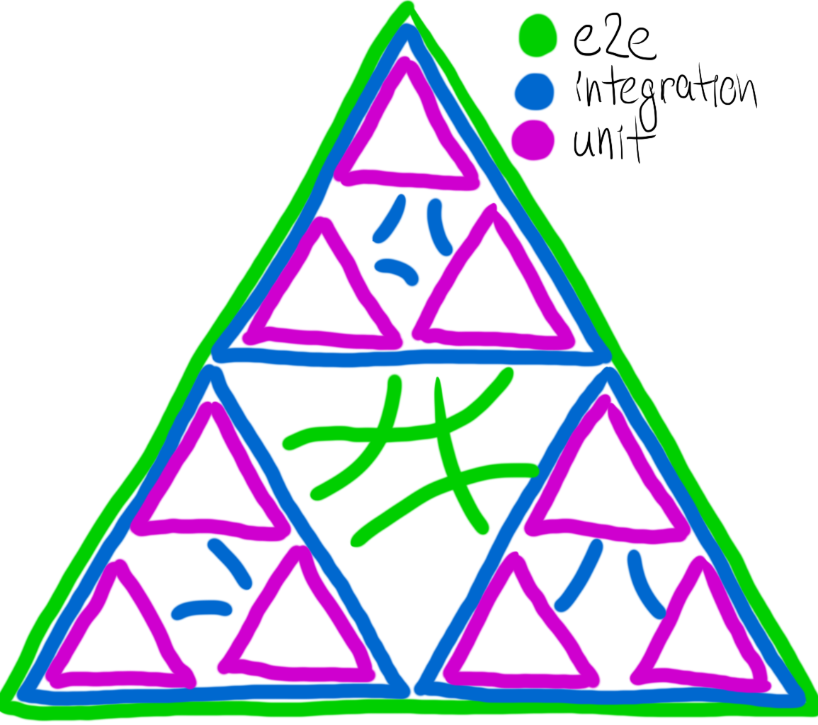 """hand-drawn Sierpinski triangle. The outermost triangle is labeled """"e2e."""" The next largest triangles are labeled """"integration."""" The smallest triangles are labeled """"unit."""" There are lines connecting the triangles in each set."""
